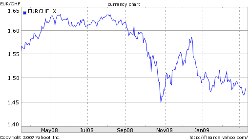 euro-to-swiss-franc-exchange-rate-chart