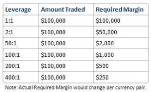 Margin calculation in forex trading