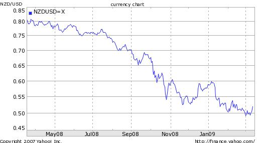 nzd-usd-1-year-chart
