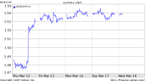 swiss-franc-falls-against-the-euro