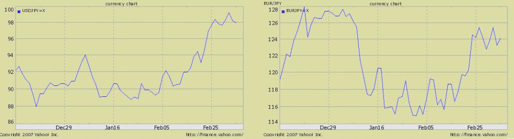 yen-dollar-euro-comparison-fx-chart3