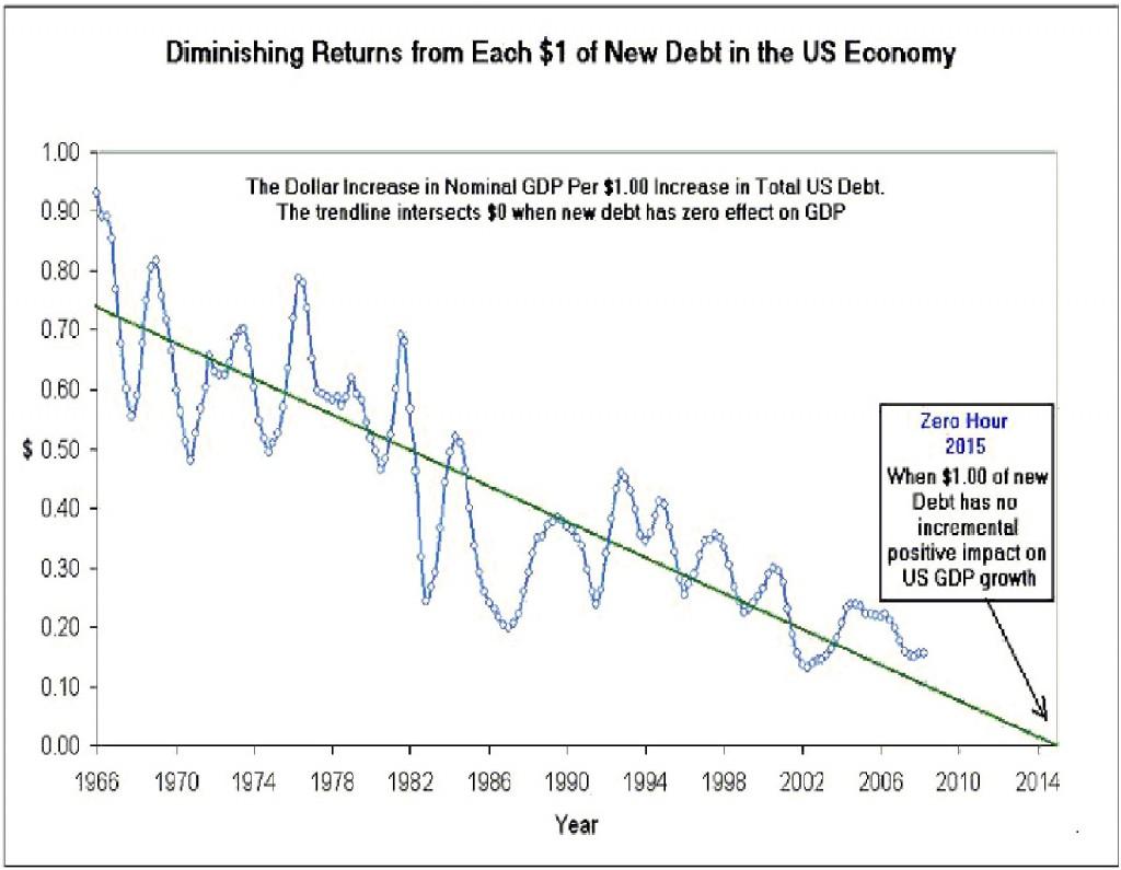 debt-contribution