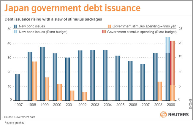 japan-government-debt-issuance