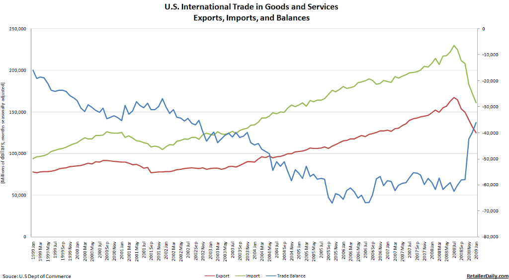 us_trade_balance_february_2009