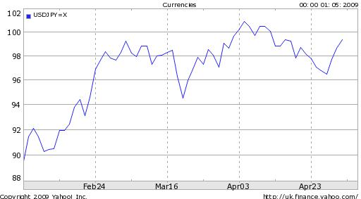 dollar-rises-versus-yen