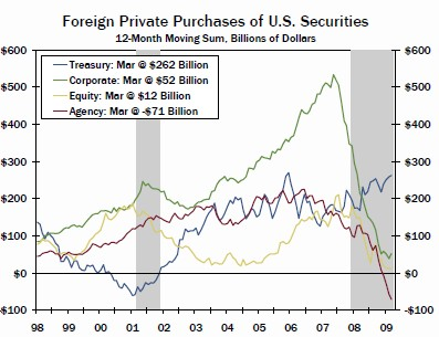 foreign-purchases-of-us-securities1