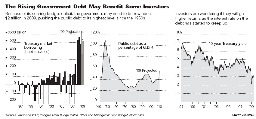 government-debt-is-rising