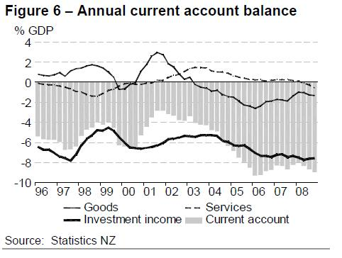 new-zealand-2009-current-account-balance