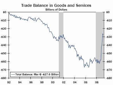 US 2009 trade balance