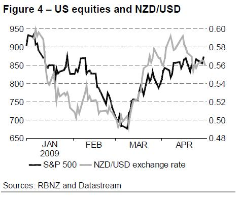 us-equities-and-nzd-usd