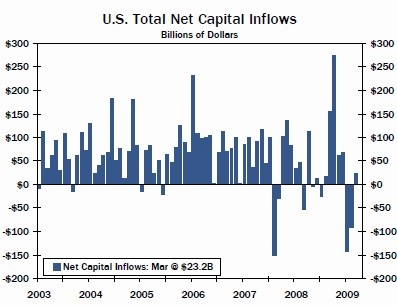 us total net capital inflows