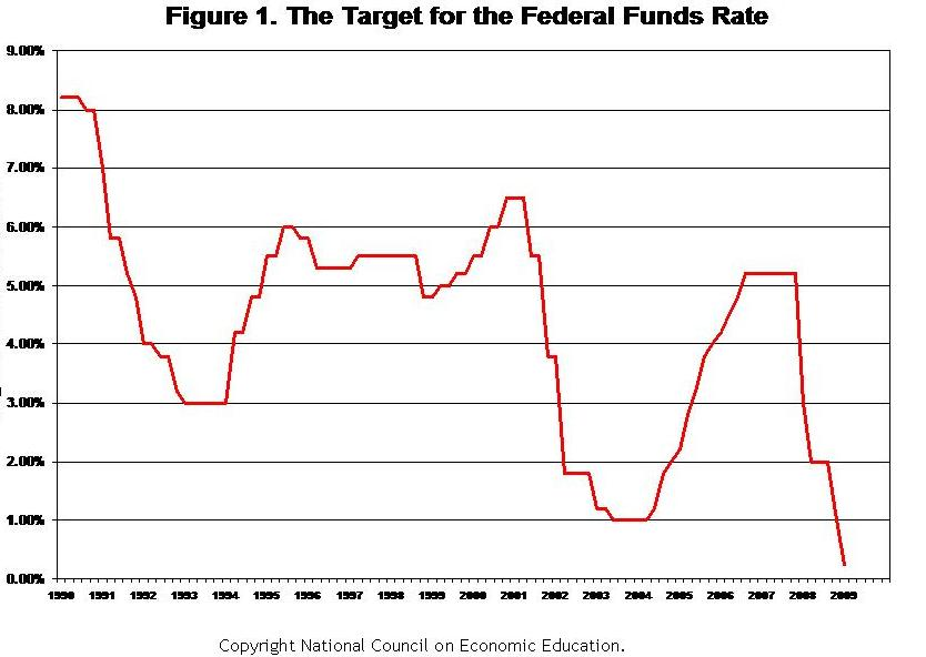 Federal Funds Rate 1990-2009