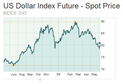 USDX Dollar Index