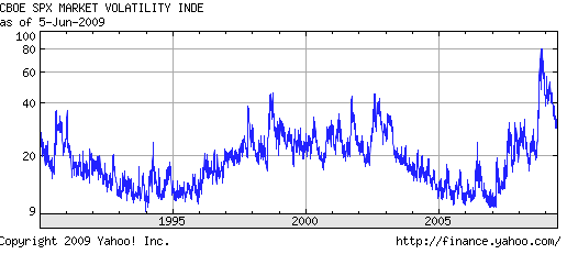 2009 Forex Volatility