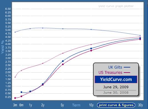 yield-curve-june-2009