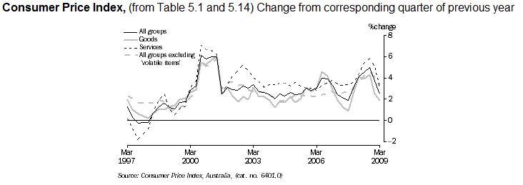 australia-cpi-inflation