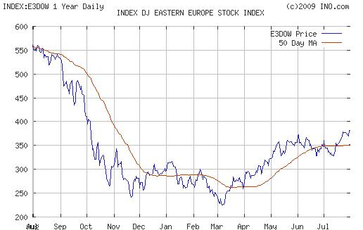 dj-eastern-europe-stock-index