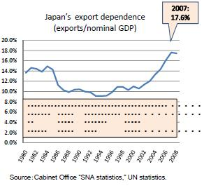 japan-export-dependence