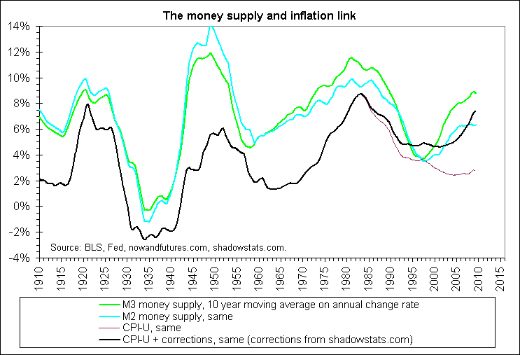 us-money-supply-and-inflation-link