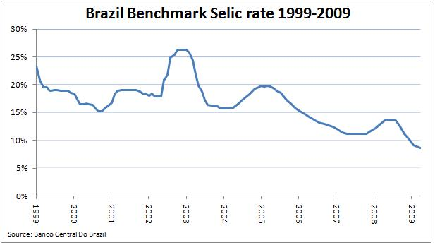 brazil-interest-rates-1999-2009