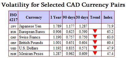 canadian-dollar-volatility