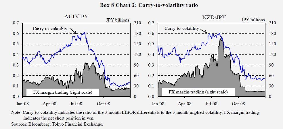 carry-to-volatility-ratio-yen-carry-trade