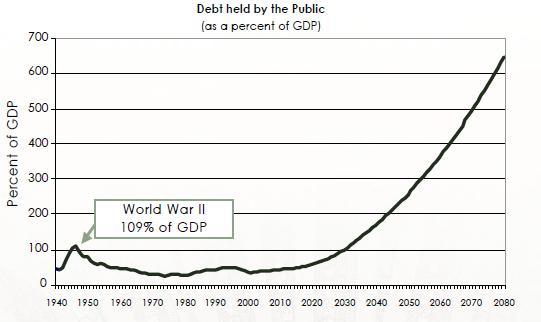 US National Debt: 1940 - 2080