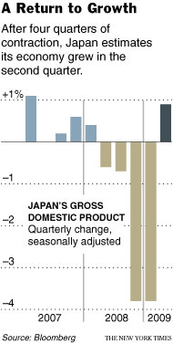 Japan GDP 2008-2009