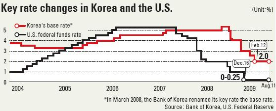 south-korea-interest-rates-2004-2009