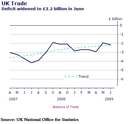 uk-balance-of-trade-june-2009