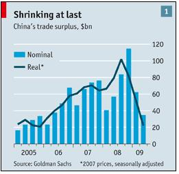 China Trade Surplus