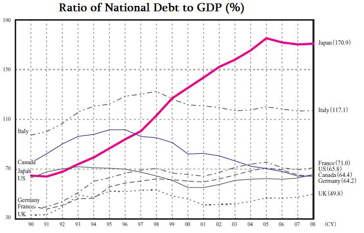 Japan national debt to GDP ratio
