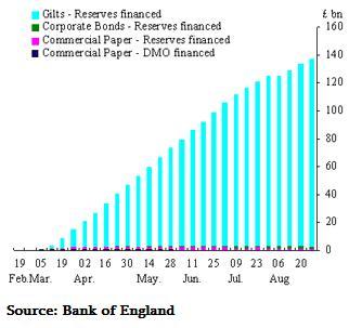 BOE Quantitative Easing (QE) Timeline Chart