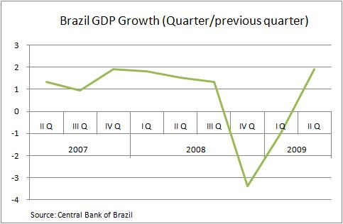 Brazil GDP Growth (Quarter-previous quarter)
