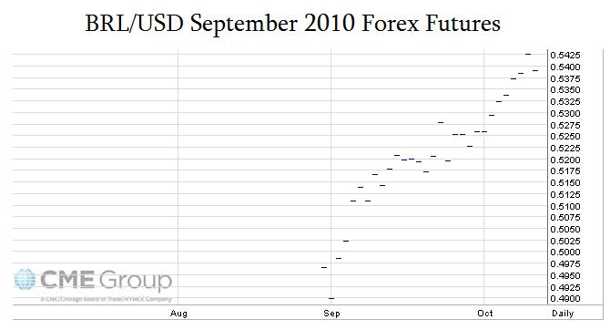 Brazilian Real Forex Currency Futures