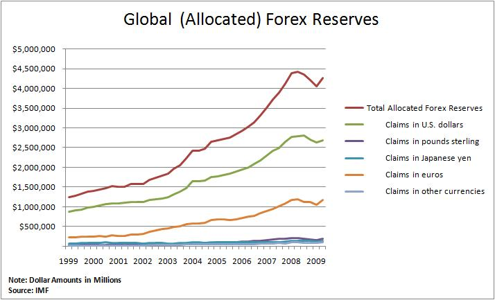 Global Forex Reserves 1999-2009