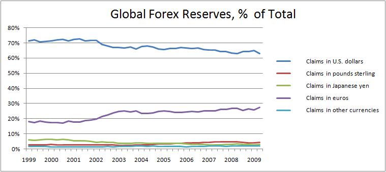 Global allocation of Forex Reserves 1999-2009