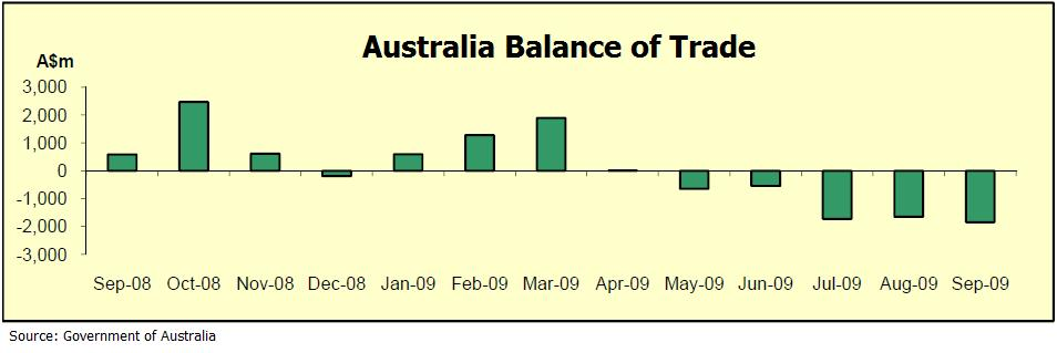 Australia Balance of Trade 2009