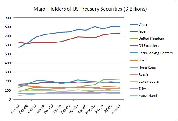 Major Holders of US Treasury Securities ($ Billions)