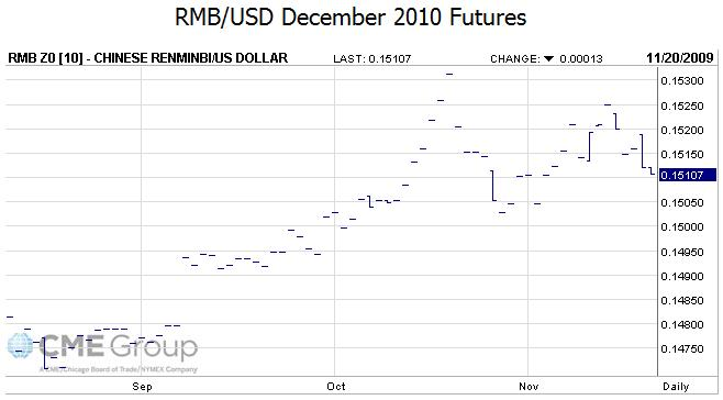 rmb dec 2010 futures
