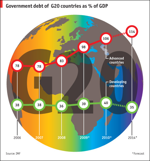 Global Sovereign Debt