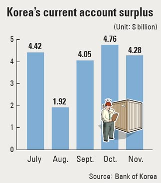 South Korea current account surplus