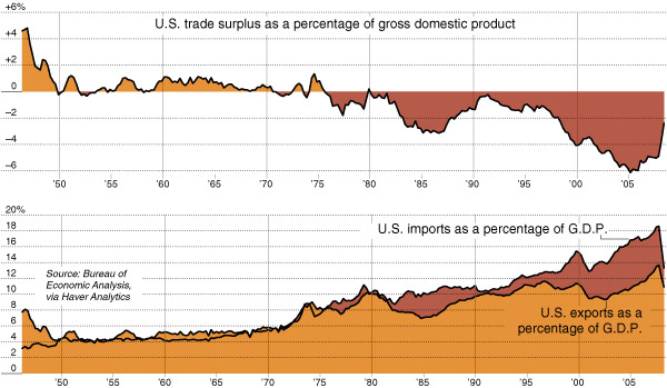 US trade deficit 1945-2009