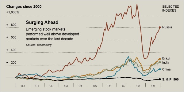 Emerging Market Stock Markets - Russia, Brazil, India, China, S&P 2000-2009