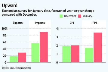 China exports inflation 2010