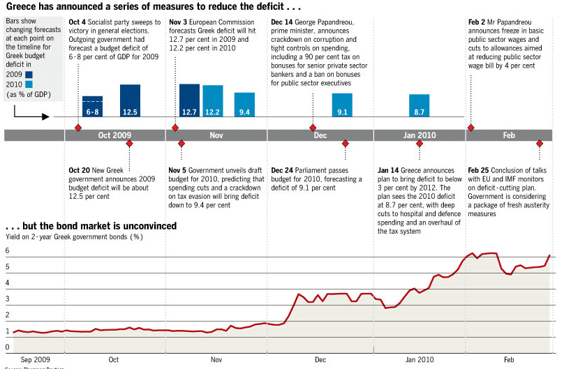Greece debt timeline