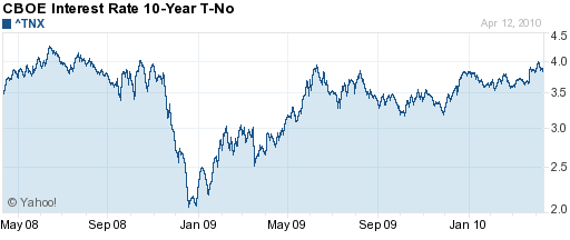 2009-2010 10-Year Treasury Rate