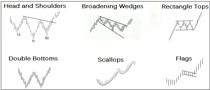 Triangle (chart pattern) - Wikipedia, the free encyclopedia