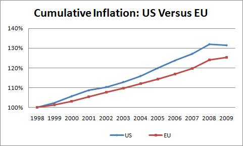 Cumulative Inflation- US versus EU 1999-2009