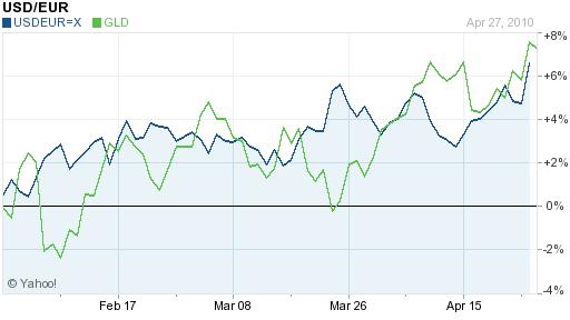 Euro Versus Gold - 2010